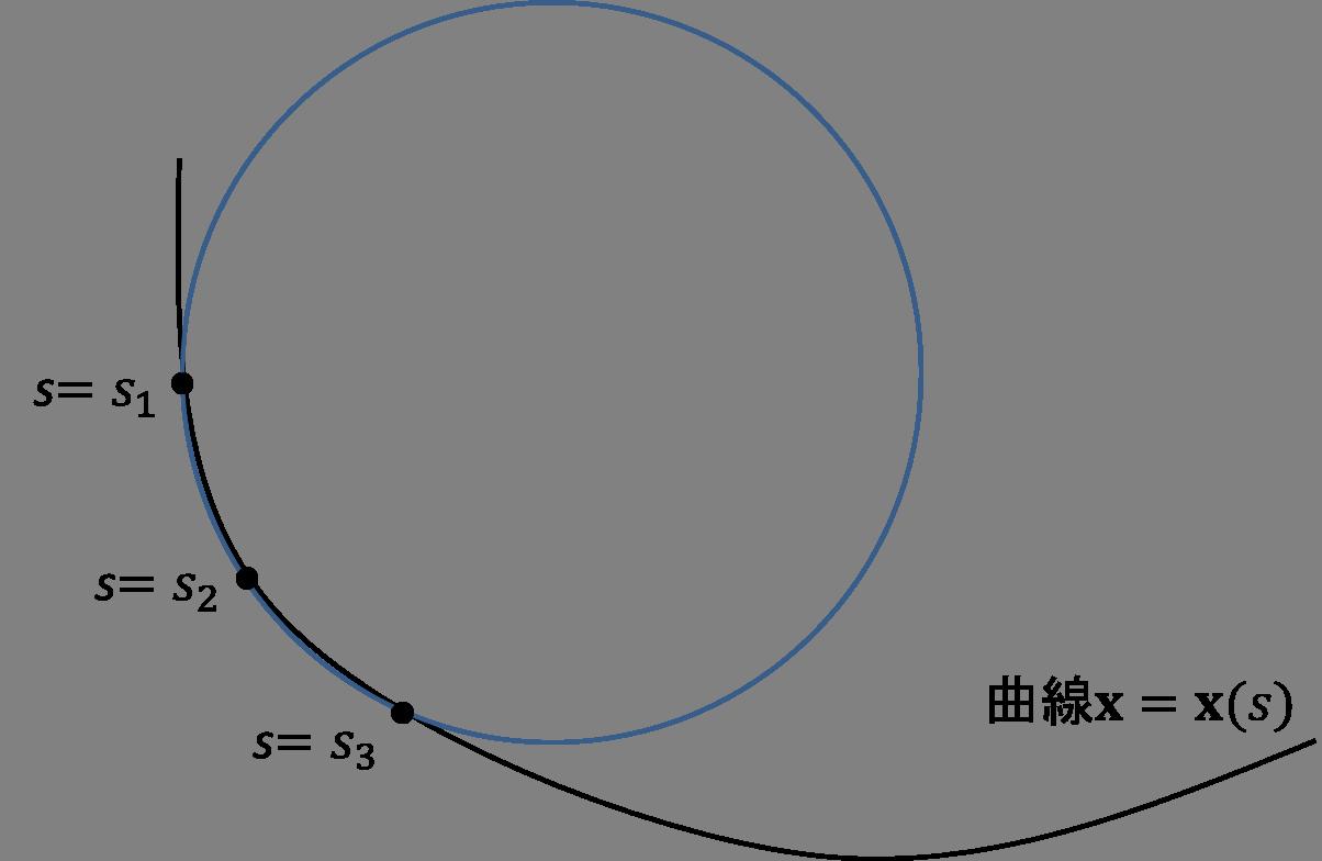 は 曲率 半径 と 曲率半径を計算する式を考える【曲率】