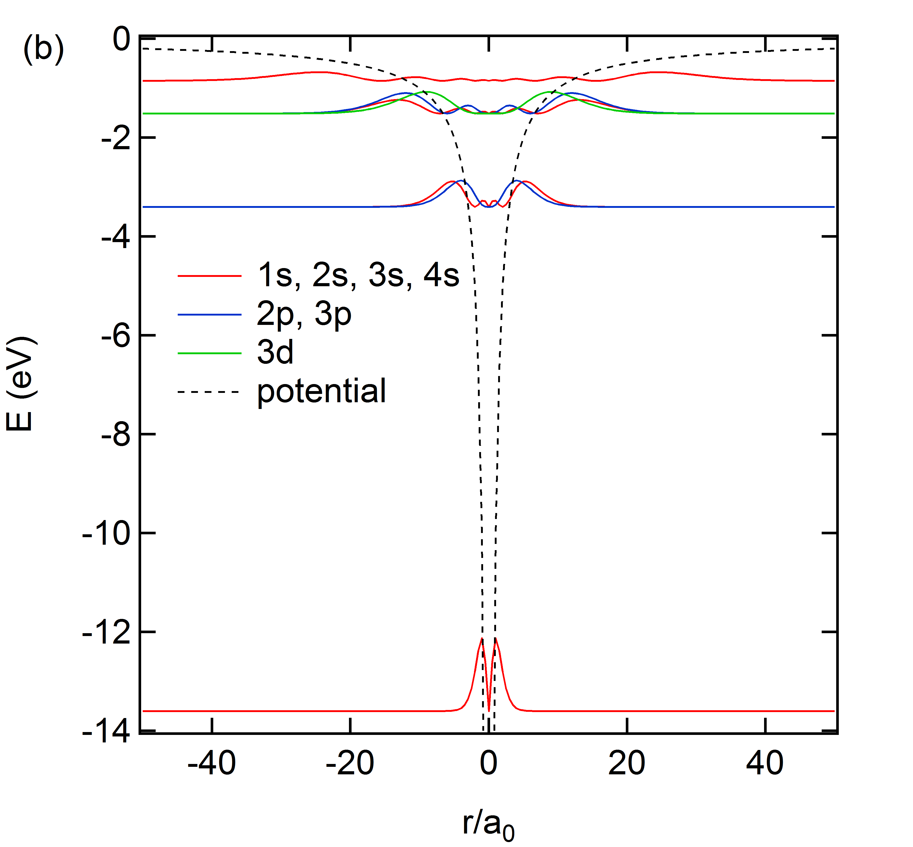 シュレディンガー方程式による量子化とその解釈 - 物理とか