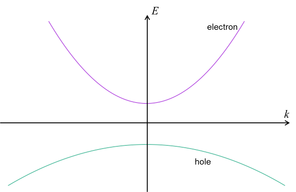 真性半導体のキャリア密度とフェ...
