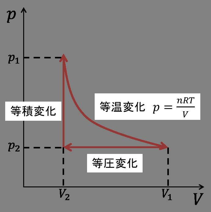 物理とか-理想気体の熱機関